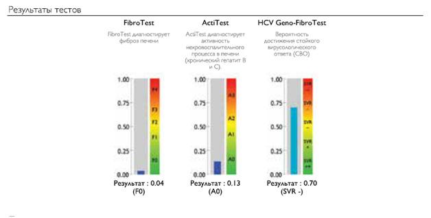 лечение гепатита с софосбувиром и даклатасвиром 1 генотип